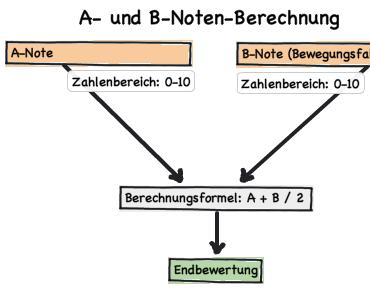 Die A- und B-Note