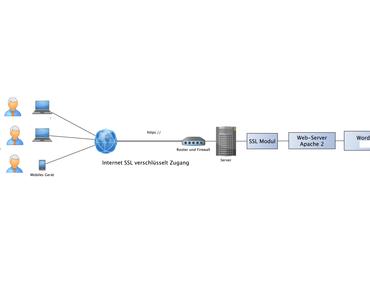 Wie kann ein laufender Windows Rechner (oder Raspberry Pi) initial mit Debian 8 Jessie und WordPress 4.3 (mit SSL https) aufgesetzt werden?