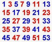 Aventin Blog: Sag mir vier ungerade Ziffern, deren Summe 14 ergibt? • Zahlenrätsel [del.icio.us]