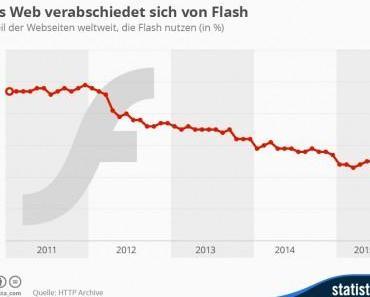 Das Web verabschiedet sich von Flash
