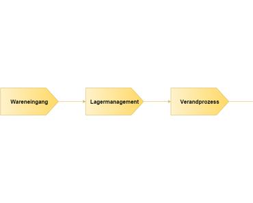 Logistik im Ecommerce – verschaffen Sie sich den Überblick