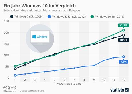 Infografik: Windows 10 Adaption verliert an Tempo | Statista