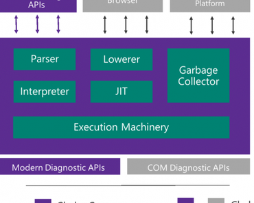 Microsofts Java-Engine Chakra wird Open Source