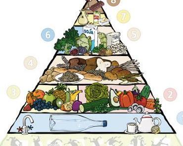 Die vegane Ernährungspyramide