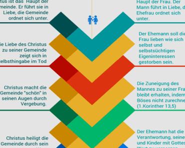 Die Ehe nach dem Muster Christus und die Gemeinde (Infografik)