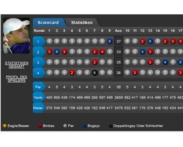 Abu Dhabi HSBC Golf Championship – die Deutschen