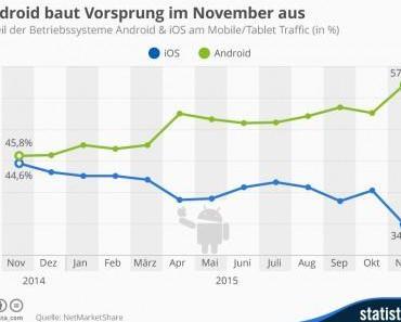 Nur noch 1/3 des mobilen Traffics entfällt auf iOS