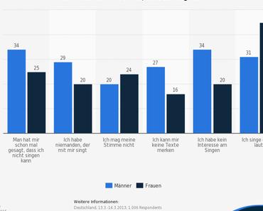 Die In-der-Badewanne-sing-Statistik