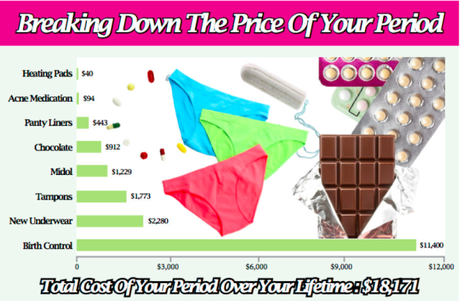 breaking_down_the_price_of_your_period