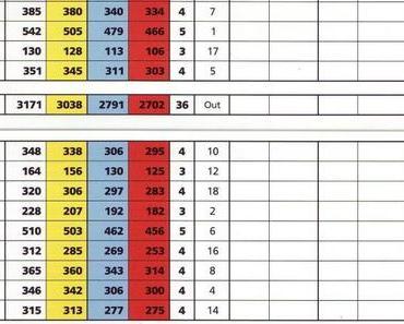 Golfer und die Scorekarte