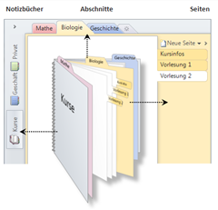 Digitale Medien. Workflow. Papierlose Schultasche. (II)