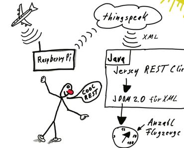 Anzahl der Flugzeuge mit 3 Zeilen Java Code ausgeben via REST API mit Jersey und JDom 2.0