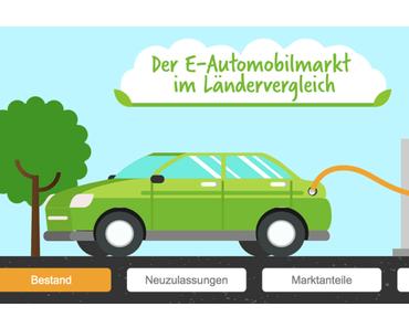 Elektroauto-Infografik: Die nationalen Märkte im Vergleich