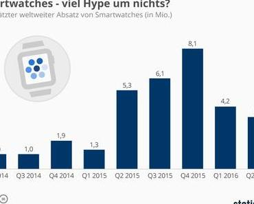 "Smartwatch, Hype, VoD, Videowerbung, Streaming, mobile Payment, ""German Angst"" [#Infografik KW29]"