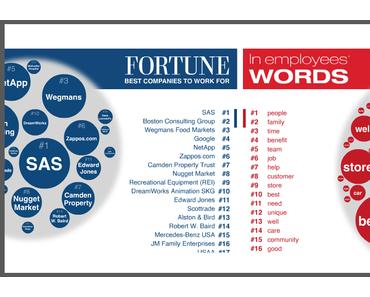 Fortune Ranking: Die besten Arbeitgeber 2011