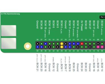 Neues interaktives Raspberry Pi GPIO Info Tool