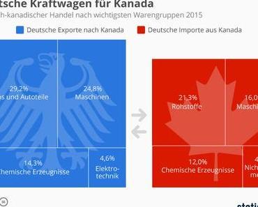 Ceta -  wirtschaftliche Interessen der Industrie an Kanada. Wie lange geht das gut?
