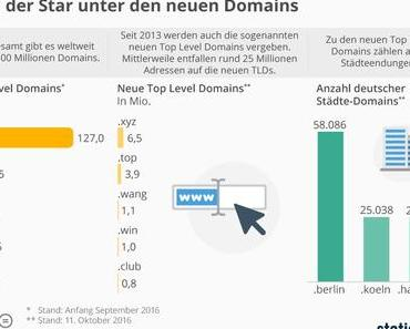 Top Level Domains, Arbeitszeiten, gruselige Berufe, smarte Fitness [#Infografik KW42-2]