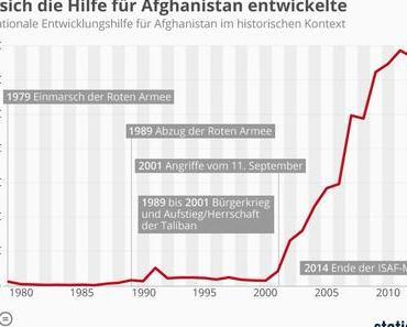 Afghanistan: Finanztransfer für ein Land, das schon lange am Boden ist