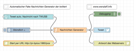 Fake-News-Generator mit Node-RED und Raspberry Pi