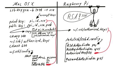 Raspberry Pi Zero W ohne Passwort mit Public RSA Key über SSH vom Mac aus zugreifen