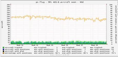 Raspberry Pi transponder Empfang seit Wochen ziemlich konstant …