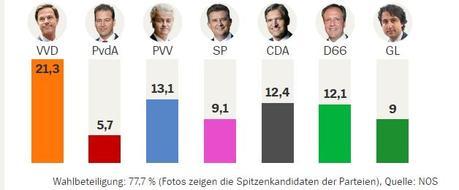 Wahl Niederlande: Als je weet wat je wilt…