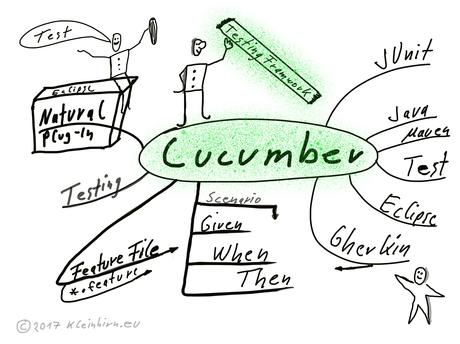 Gurken-Test mit Cucumber