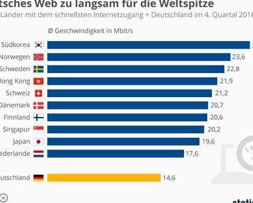Internetgeschwindigkeit im weltweiten Vergleich – Schweiz auf Rang 5