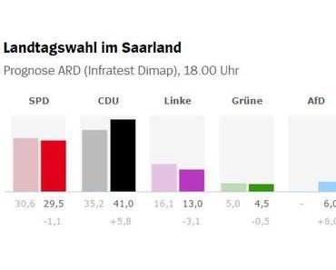 Saarland-Wahl: Schulz-Effekt verkehrt sich ins Gegenteil