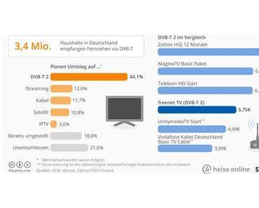 Umstieg von DVB-T auf Satellit, Kabel, Streaming und IP-TV
