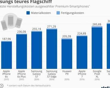 Samsung Galaxy S8 kostet in der Produktion über 300 USD