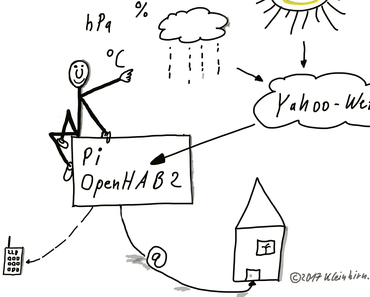 OpenHAB2 Wetterabfrage mit Pushover Benachrichtigung in 30 Minuten via WOEID (Where On Earth IDentifier)