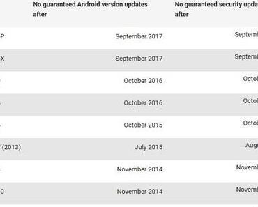 Google Pixel bekommt bis Oktober 2018 Android-Updates, Sicherheitspatches bis Oktober 2019