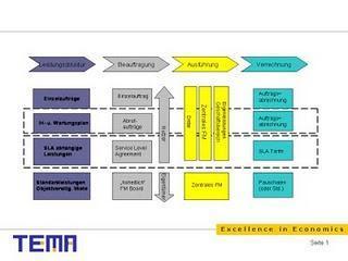 Erfolgsmodell für ein konzernweites Facility Management
