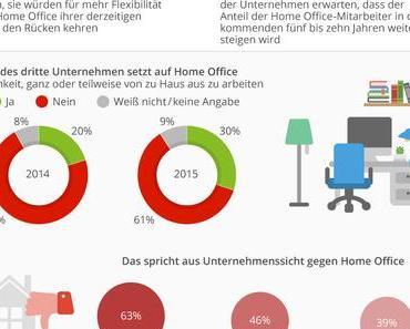 Homeoffice, Konsumklima, China, digitaler Markt, Job, Bezahlung [#Infografik KW-18-a]