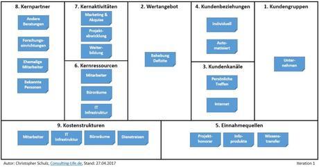 Geschäftsmodell Unternehmensberatung