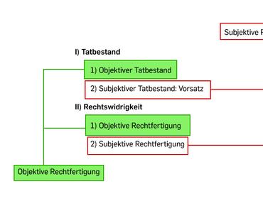 Schema: Notwehr / Nothilfe, § 32 StGB