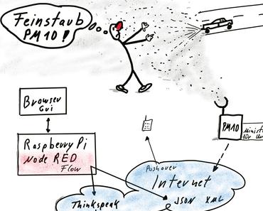 Feinstaub (Particulate Matter, Pył ) Messung mit dem Raspberry Pi aus einer JSON Datei und NodeRED – Teil 1