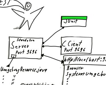 Standalone RESTful Server und Client mit dem Restlet Framework