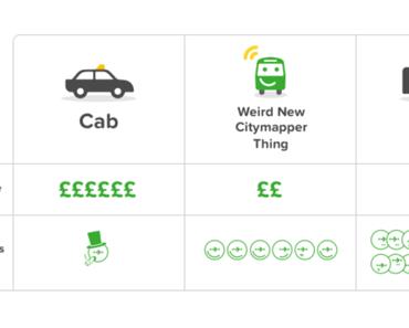 Citymapper stellt den Bus in London ein und startet einen Ride-Sharing Dienst