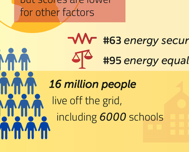 Crowdinvesting für ein Offgrid Solar-Batterie-Hybridsystem eines Urlaubsressort auf den Philippinen