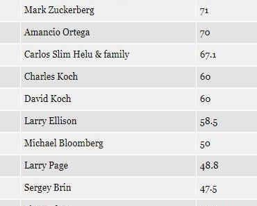 Forbes-Liste: Jeff Bezos ist reichster Mensch der Welt