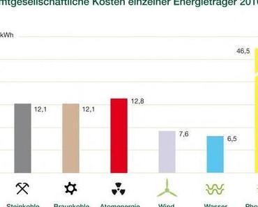 Wind und Wasser schon heute billiger als Kohle und Atom