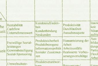 balanced scorecard term paper