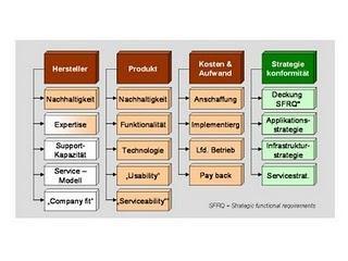 Leitfaden zur professionellen Software-Evaluierung