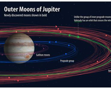 Zwölf bisher unbekannte Jupitermonde entdeckt