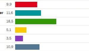 Erste Hochrechnungen Landtagswahl Bayern
