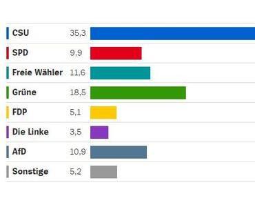 Erste Hochrechnungen zur Landtagswahl in Bayern