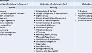 Top-Beratung drei deutsche Consulting Qualitätssiegel Überblick